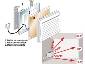 principe chauffage électrique à chaleur douce